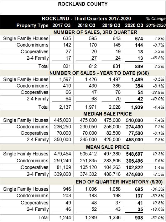 Rockland Stats