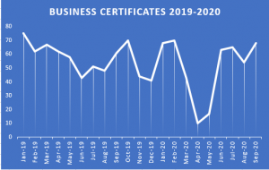 business certificates